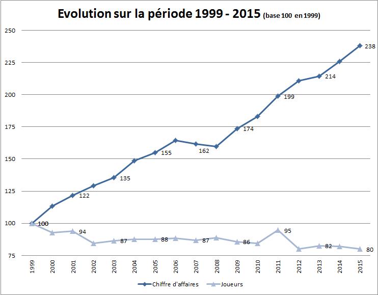 Evolution du CA et du nombre de joueurs depuis 1999